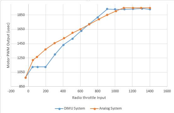 throttle radio vs motor pwm on DIMU.jpg